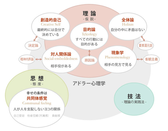 まずはこれ!アドラー心理学 基本の5要素と3つのキーワード ...